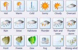 Thoi tiet weather
